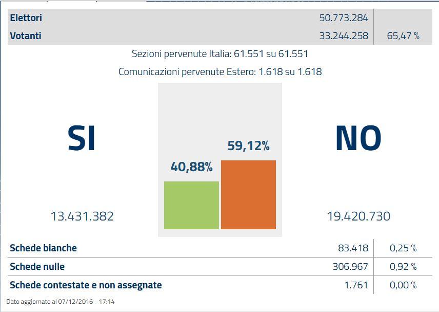 risultato-no-italia