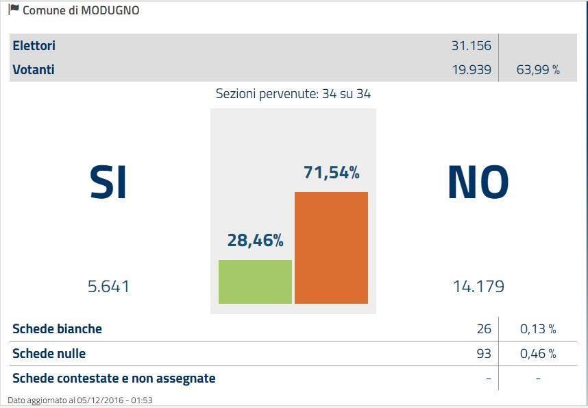 risultato-nazionale-referendum